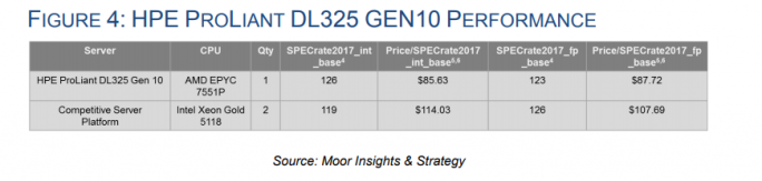 Moor Insights & Strategy: ProLiant DL325 (Screenshot: ZDNet.de)