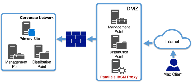 Parallels-Mac-Management-v7 (Bild: Parallels)