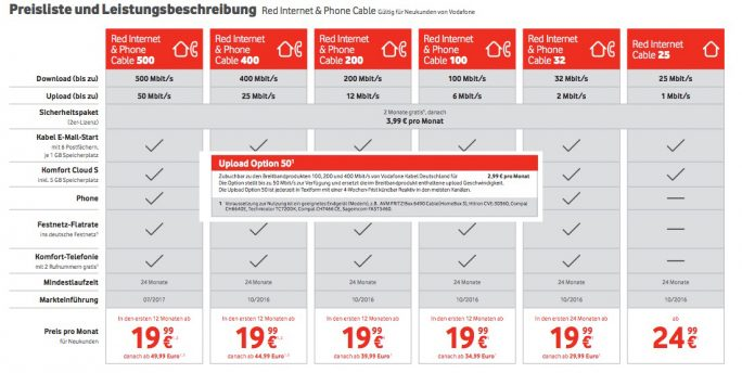 Vodafone Kabel: Upload-Option mit 50 MBit/s (Screenshot: ZDNet.de)