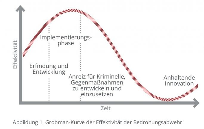 Die Grobman-Kurve: Neue Tools sind sehr wirksam. Dann lernen die Angreifer rasch dazu, die Wirksamkeit des Sicherheitstools sinkt wieder (Bild: McAfee)