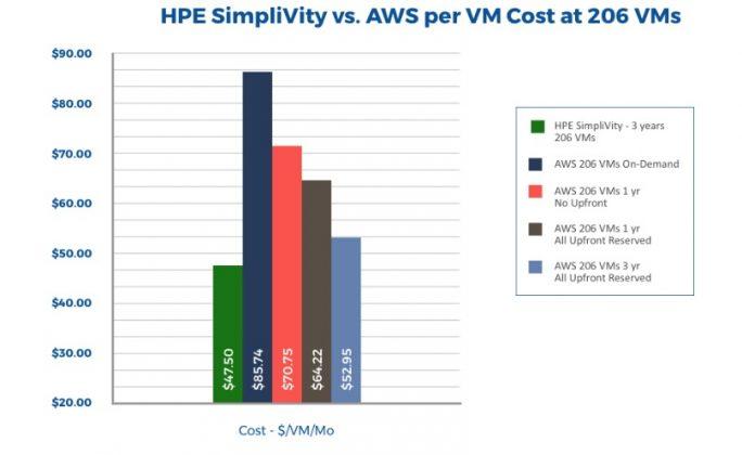 HPE: Kosten von virtuellen Maschinen (Bild: HPE)