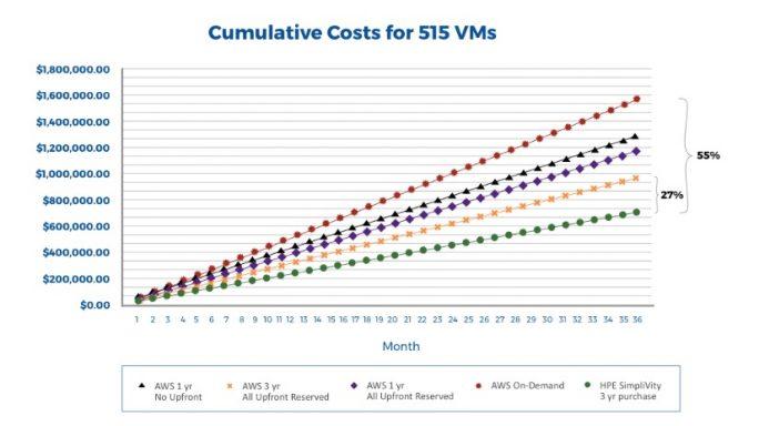 HPE: Kumulative Kosten von virtuellen Maschinen (Bild: HPE)