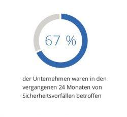 67 Prozent der Unternehmen von Sicherheitsvorfällen betroffen (Bild: IDC)