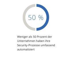 Weniger als 50 Prozent haben-Ablaeufe-automatisiert (Grafik: IDC)