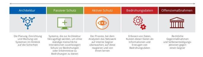 Cyber-Sicherheit: Gleitende-Skala