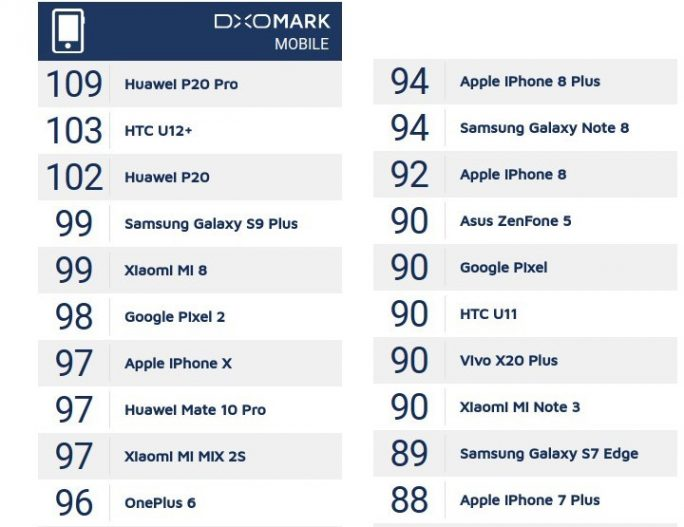 DxO Mark: Rangliste Top 20 (Screenshot: ZDNet.de)