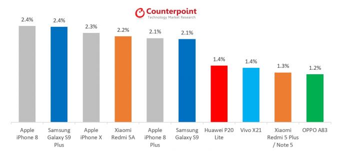 Meistverkaufte Smartphone weltweit im Mai 2018 (Grafik: Counterpoint Research)
