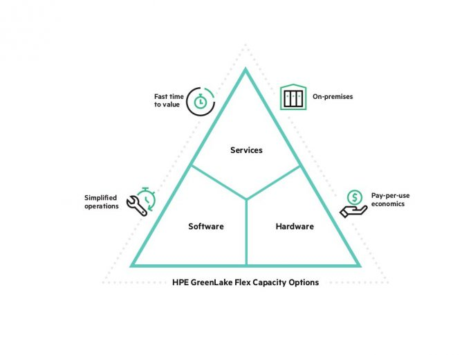 HPE GreenLake umfasst Hardware, Software und Services (Bild: HPE)