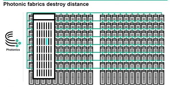 Beim Memory-Driven Computing bildet der durch eine Lichtwellenleiter-Matrix mit allen anderen Systemkomponenten vernetzte Speicher das Zentrum des Systems, das nahezu uferlos skalierbar ist (Bild: HPE)