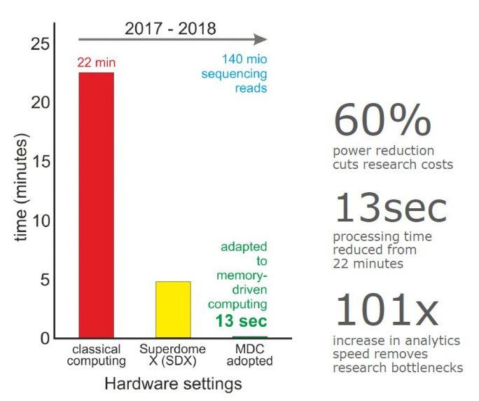 HPE: Performance Memory Driven Computing (Bild: HPE)