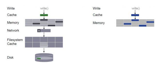 Die Energiesparsamkeit des Memory Driven Computing kommt unter anderem durch den Wegfall vieler Systemebenen zustande, die sich in klassischen Architekturen zwischen den Datenspeicher und die Verarbeitung schieben (Bild: HPE).