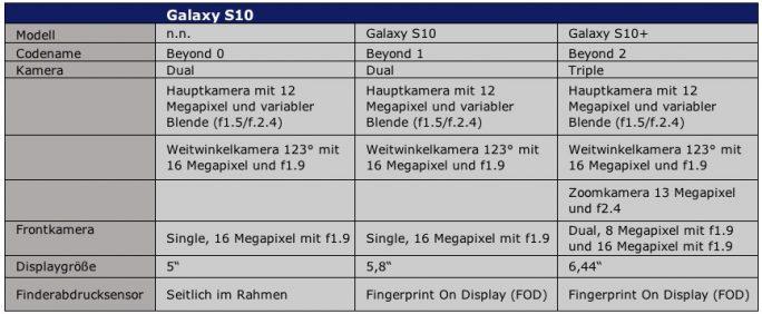 Samsung Galaxy S10: Spezifikationen (Tabelle: ZDNet.de)