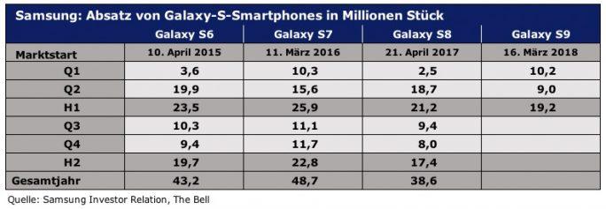 Absatz von Samsung-Galaxy-S-Smartphone seit 2015 (Quelle: Samsung, The Bell)
