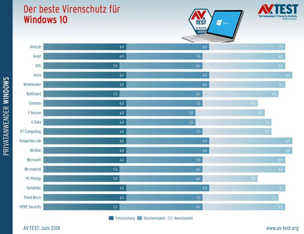 Reicht der Windows Defender als Virenschutz? Ja, wenn man den Testergebnissen von av-test.org folgt.