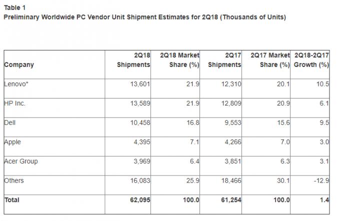 PC-Markt im zweiten Quartal laut Gartner (Bild: Gartner)