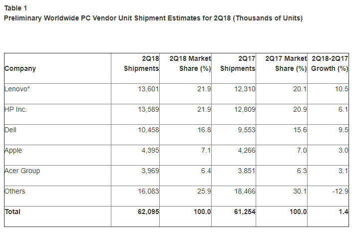 Bildergebnis für PC-Markt legt weltweit erstmals seit 2012 wieder zu