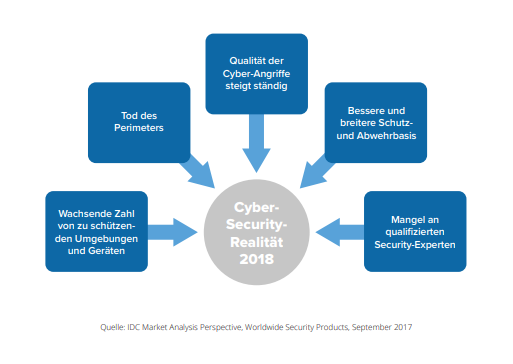Fünf grundlegende Security-Trends (Quelle: IDC Market Analysis Perspective, Worldwide Security Products, September 2017)