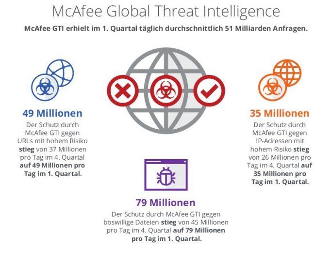 Threats Report: Anstieg (Grafik: McAfee)