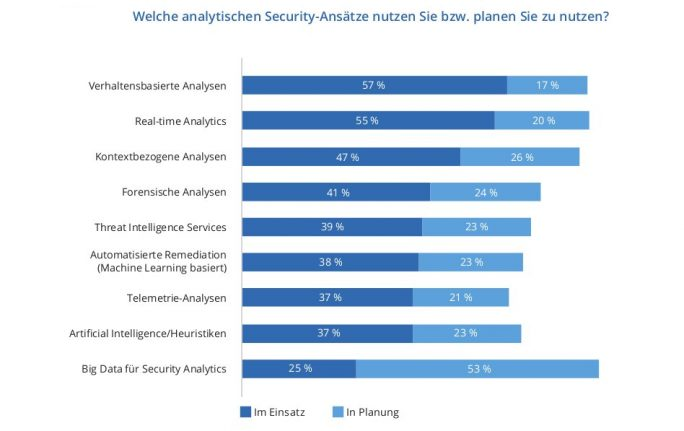 Analytische-Security-Anätze (Grafik: IDC)