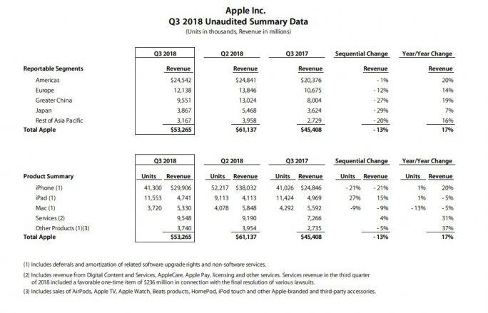 Apple-Zahlen-Bereiche-Q2-2018 (Screenshot: ZDNet.de)