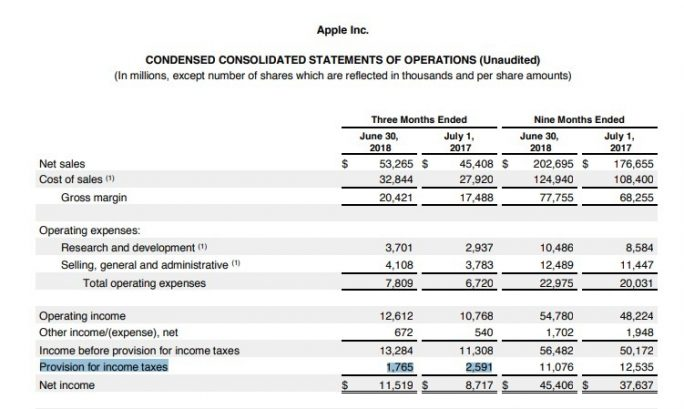 Apple-Zahlen: Q2 2018 (Screenshot: ZDNet.de)