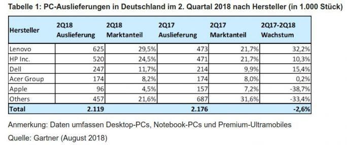 Gartner: PC-Auslieferungen in Deutschland 2Q-2018 (Grafik: Gartner)