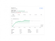 Börsenwert: Apple knackt Marke von einer Billion Dollar