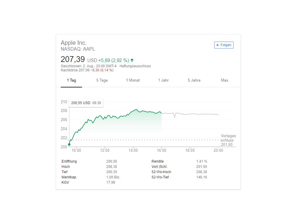 Aktien legen kräftig zu:Apple ist erstes Billion-Dollar-Unternehmen