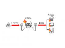 Check Point hackt Firmennetzwerk per Fax