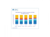 Tabletmarkt schrumpft 13,5 Prozent im zweiten Quartal