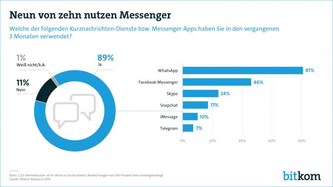 Messenger-Nutzung in Deutschland (GRafik: Bitkom)
