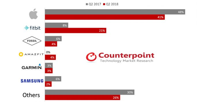 Counterpoint Research Smartwatches 2018 (Grafik: Counterpoint Research)
