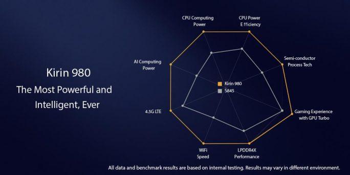 Huawei Kirin 980: In allen Bereich leistungsfähiger als ein Snapdragon 845 (Bild: Huawei).