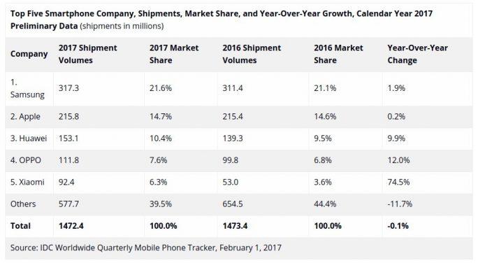 Smartphonemarkt 2017 (Bild: IDC)
