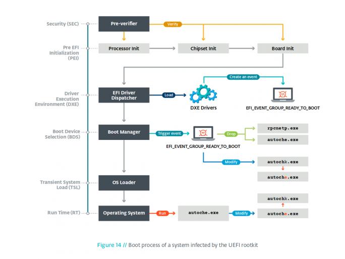 Bootprozess eines mit dem UEFI-Rootkit infizierten Systems (Bild: Eset)