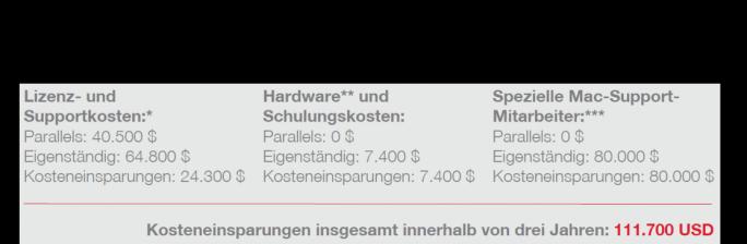 Kostenvergleich: Eigenständiges Verwaltungssystem vs. Parallels Mac Management für Microsoft SCCM (Grafik: Parallels)