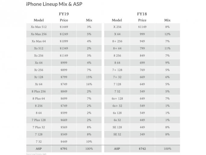 iPhone-Durchschnittspreise (Bild: Loup Ventures)
