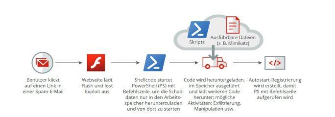 Eine Angriffskette, wie sie für dateilose Angriffe üblich ist – vertrauenswürdige Systemsoftware wird manipuliert und bringt das System, verborgen wie durch eine Tarnkappe, unter die Kontrolle der Angreifer (Bild: McAfee).
