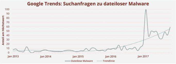 Dateilose Angriffe: Dieses Chart aus Google Analytics belegt das steigende Interesse an Informationen über dateilose Angriffe, das mit mehr derartigen Angriffen korreliert (Bild: McAfee).