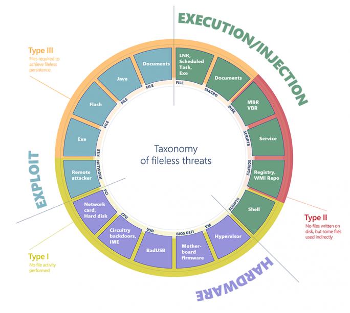 Klassifikation dateiloser Bedrohungen (Bild: Microsoft)