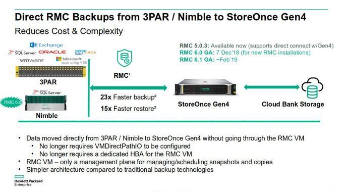 Mit RMC-basierten Snapshots beschleunigt sich die Sicherung kritischer Applikationen um bis zu zwanzigfach (Bild: HPE).