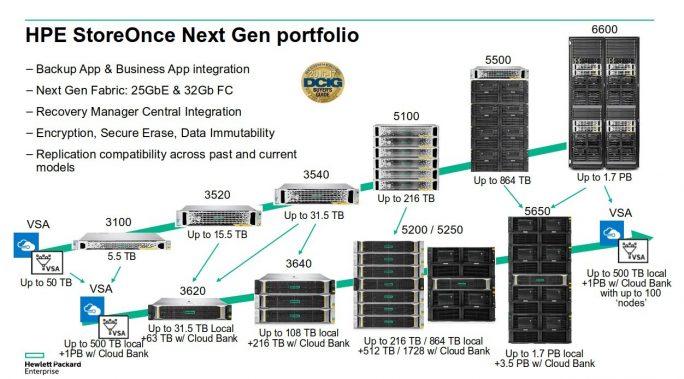 Das Gen-4-Store-Once-Portfolio und die Migrationspfade von der Vorgeneration (Bild: HPE).
