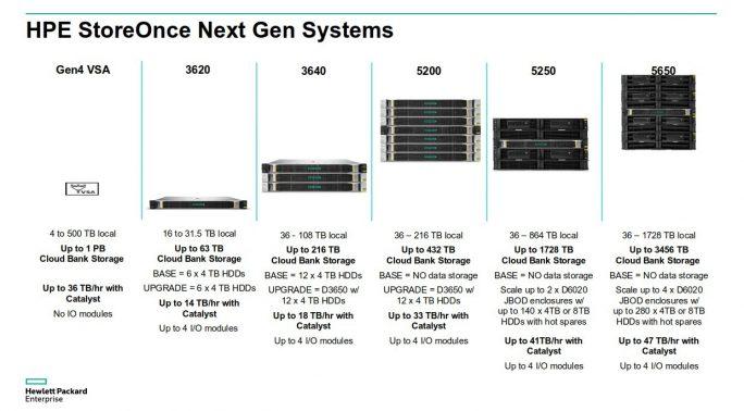 Die Systemvarianten von StoreOnce und ihre Kenndaten einschließlich VSA (Bild: HPE).