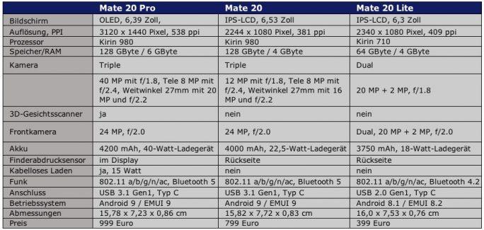Huawei Mate-20-Serie: Technische Daten (Tabelle: ZDNet.de)