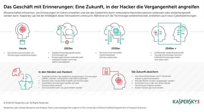 Kaspersky: Drohende Gefahr durch Gehirn-Hacker (Grafik: Kaspersky)