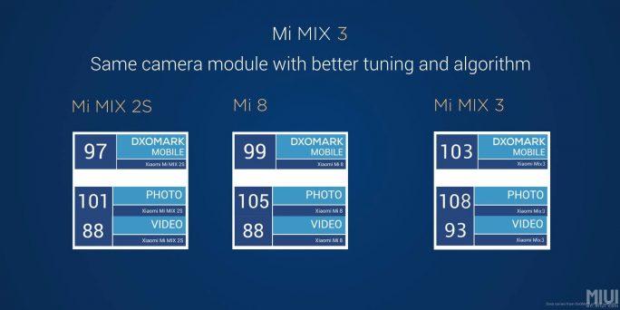 Die verbesserte Kamera-Software des Mi MIX 3 soll bald auch für Mi 8 und Mi MIX 2S zur Verfügung stehen (Bild: Xiaomi)