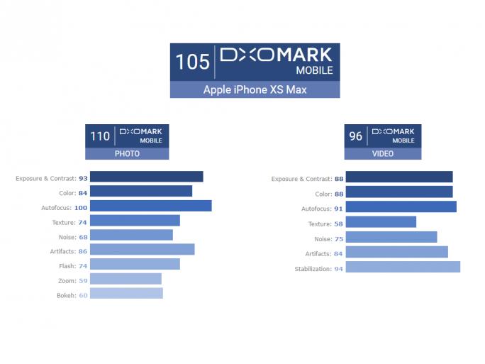 DxoMark-Mobile-Ergebnisse des iPhone XS Max (Bild: DxOMark)