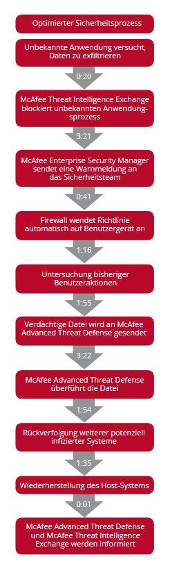 Optimierter Sicherheitsprozess für Angriffe, die vertrauenswürdige Anwendungen infiltrieren, z.B. dateilose Angriffe (Bild: McAfee).