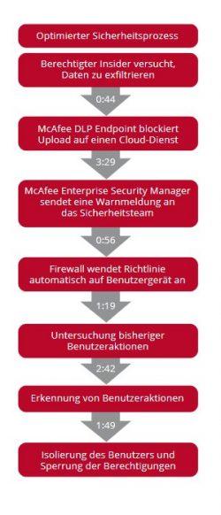 Optimierter Sicherheitsprozess zur Abwehr eines Insider-Angriffs (Bild: McAfee).
