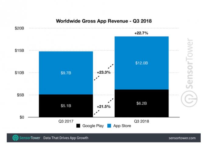 App-Umsätze im dritten Quartal (Bild: Sensor Tower)